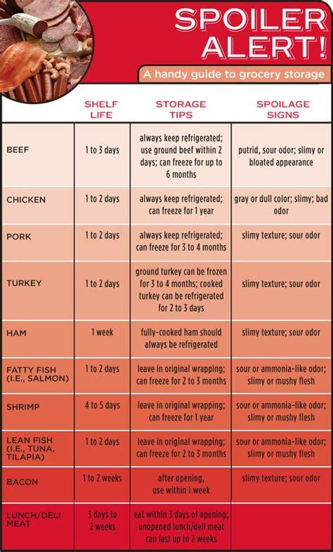 spoiler alert a handy infographic guide to the shelf