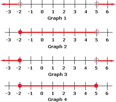 Graphing Inequalities On A Number Line Worksheet by Compound Inequalities Worksheet Problems Solutions