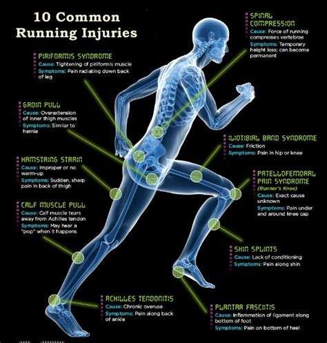 10 Common Preventable Workout Injuries by In Left Hip And Thigh Exercises Knee