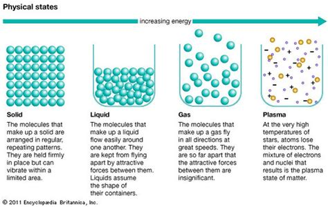 model of matter p4 simple kinetic molecular model of matter mr