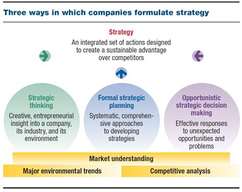negotiation strategy template mckinsey negotiation strategy template mckinsey gallery template
