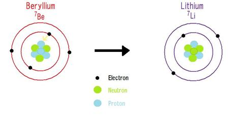 Protons In Beryllium by Iit Jee Modern Physics Free Study Material