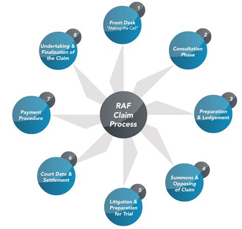definition generic structure of biography raf claim process gert nel inc attorneys