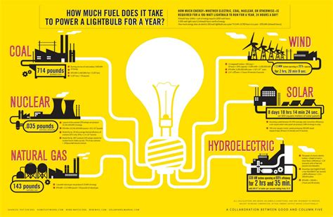 how much fuel does it take to power a lightbulb visual ly