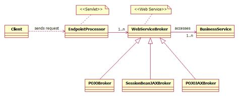 design pattern broker given a scenario design a java ee web service using web