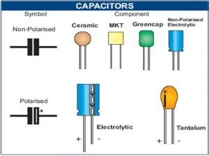 capacitor types polar electro types of capacitors electronic science