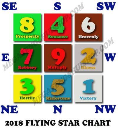 new year 2018 feng shui cures flying feng shui 2018