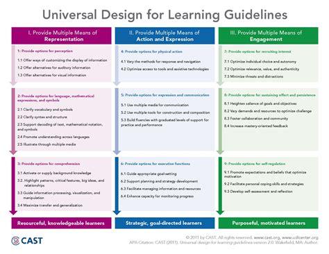 universal design for learning udl technology enhanced