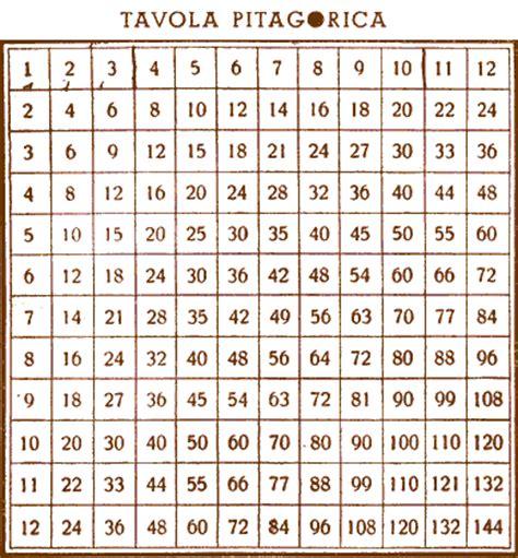 tavola pitagorica tabelline da 1 a 10 da stare scuolissima