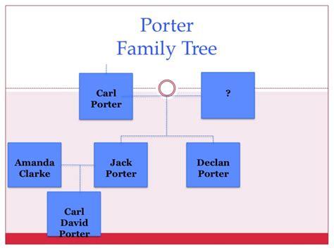 Image   POrter Family tree   Revenge ABC Wiki