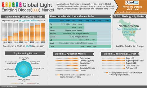 light emitting diode and its applications global light emitting diodes led market applications technology geography size
