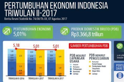 Ekonomi Indonesia ekonomi dejournal id
