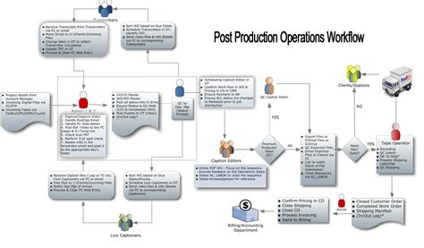 workflow html operations workflow workflow the inspiral best free