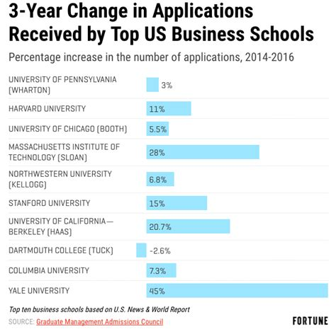 Top Us Mba Programs by Are Mba Programs Dying 4 Reasons To Worry