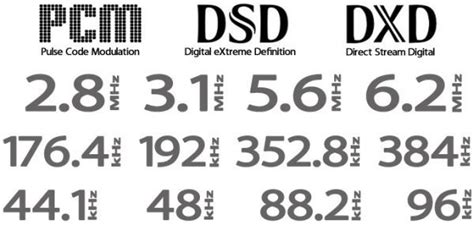 format audio dxd dsd myth a white paper by grimm audio av2day com