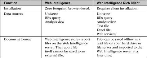 tutorial web intelligence rich client web intelligence versus web intelligence rich client the