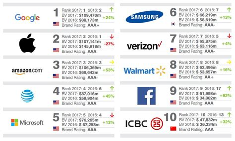 the world s most valuable brands 2017 wallstreet