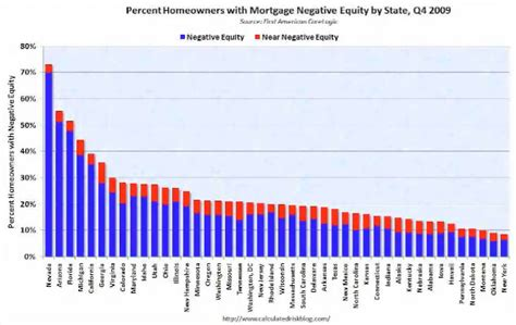 current home equity loan rates california