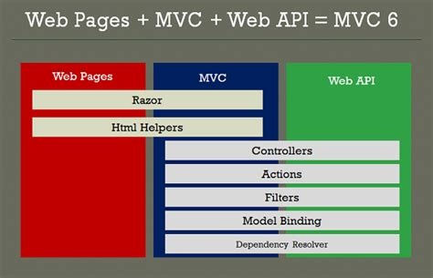 asp net 2 0 mvc razor pages for beginners how to build a website books asp net getting started with asp net mvc