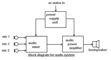 what is a block diagram in electronics diagrams tutorial electronic circuit collection