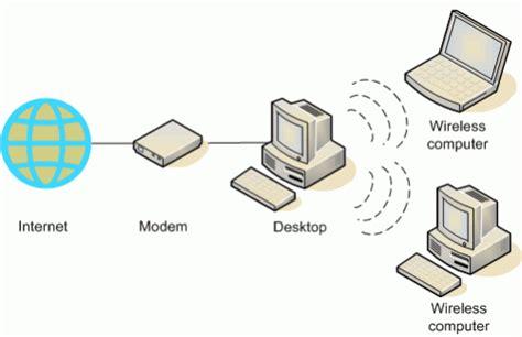 membuat jaringan internet wifi di rumah membuat jaringan wireless ad hoc tanpa router di windows