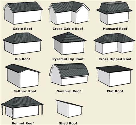 Roof Design Types 25 Best Ideas About Roof Styles On Roof Ideas