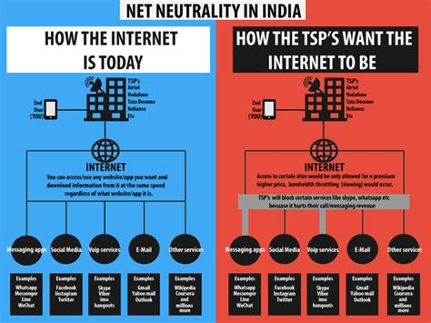 How To Get In Usa From India After Mba by Net Neutrality Why You Must Fight To Keep The