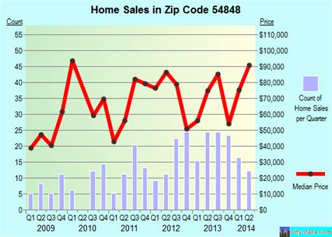 ladysmith wi zip code 54848 real estate home value