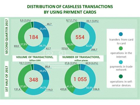 Pay With Gift Card - distribution of cashless transactions by using payment cards tusib