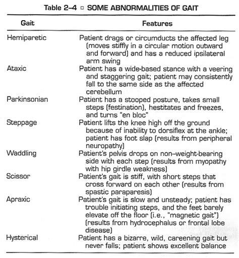 Gait Pattern Types | types of neurologic gait disturbance pictures to pin on
