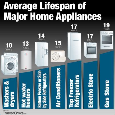 insurance cover for kitchen appliances bigger savings on home repair insurance trusted choice
