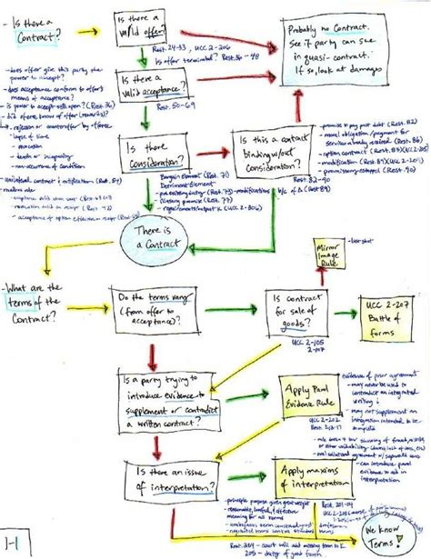 contract flowchart 1000 images about contracts on flowchart