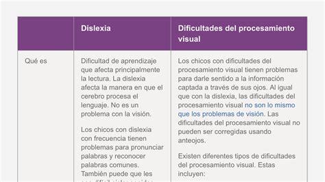 tipos de imagenes sensoriales visuales la diferencia entre la dislexia y las dificultades del