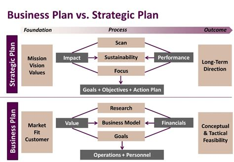 amazon com one strategy organization planning and decision business plans vs strategic plans business planning