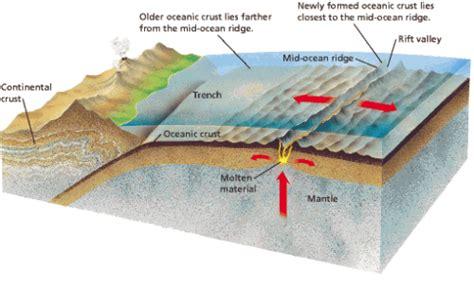 sea floor spreading labeled diagram sea floor spreading diagram quotes