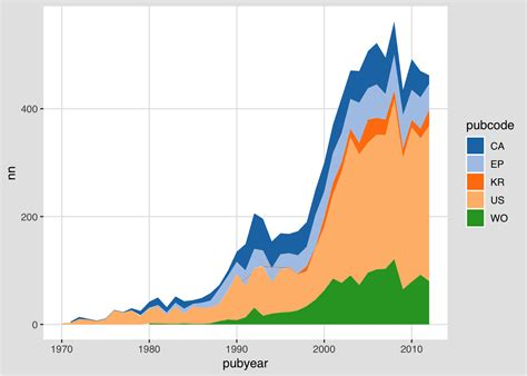 graphing patent data  ggplot part  bloggers