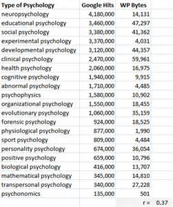 Psychiatric Report Template template talk psychology sidebar archive 1 wikipedia