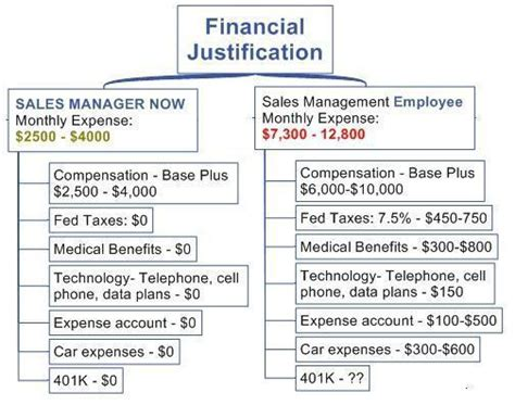 Financial Sales by Financial Justification 3 Sales Manager Now