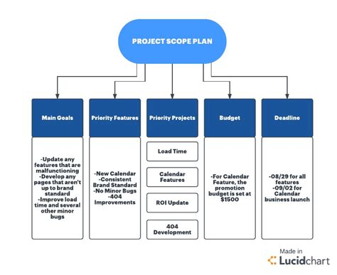project management methodology template six sigma methodology for project management lucidchart