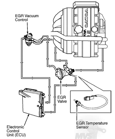 vacuum diagram vacuum hose diagrams 1994 2000 fwd turbos mvs