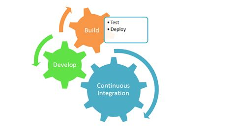 best continuous integration tool top 8 continuous integration tools snp technologies