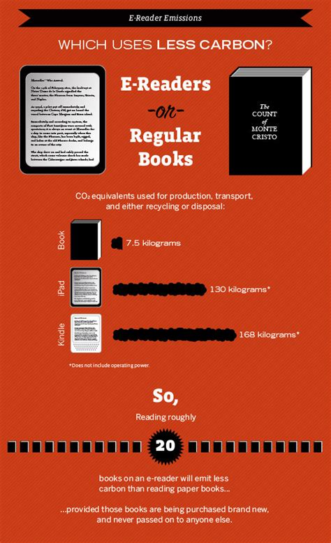 reader vs reader up to reading between the lines e reader vs paper book lovetomorrowtoday
