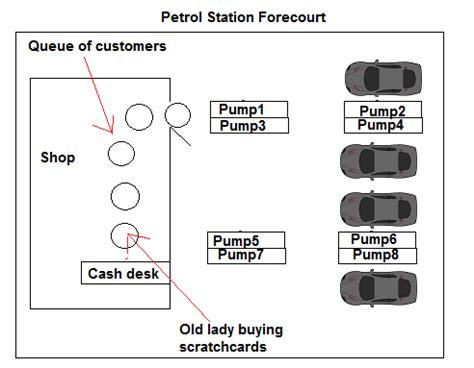 Auto Shop Floor Plans design how could petrol forecourts be designed to