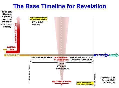 daniel and the revelation the response of history to the voice of prophecy a verse by verse study of these important books of the bible classic reprint books revelation chapters 2 and 3 timelines