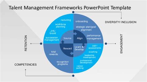 framework template slidemodel talent management frameworks powerpoint