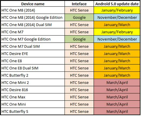 htc hub old version app for android htc phones to get android 5 0 lollipop htc source