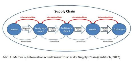 ziel hr solutions supply chain reporting controllingwiki