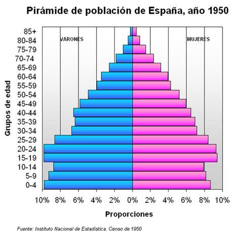 esinciclopedia de poblacion de mexico archivo pir 225 mide de poblaci 243 n de espa 241 a 1950 png