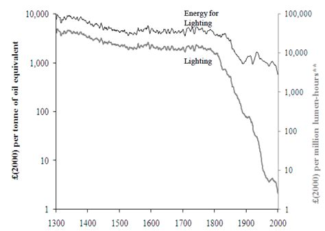 cost of lights in electricity light our in data