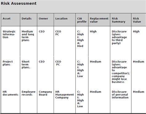 Adequacy Of Resources Report Template Information Security Management System